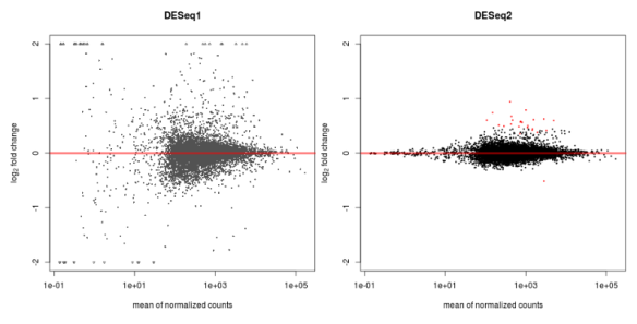 MAPlot of DESeq1 (left) and DESeq2  (right) for the same data